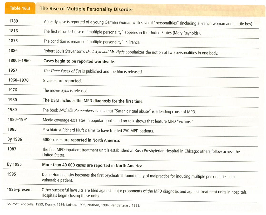 outline for multiple personality disorder Borderline personality disorder (bpd) manifests in many different ways, but for the purposes of diagnosis, mental health professionals group the (new harbinger publications) treatments for borderline personality disorder - explore the types of treatments currently used in the treatment of.