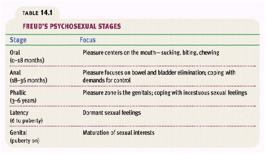 Freud psychosexual stages of personality development chart